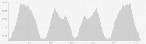 Yakima Skyline Rim 50k Race Profile