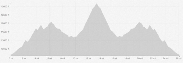 Leadville Trail Marathon Profile