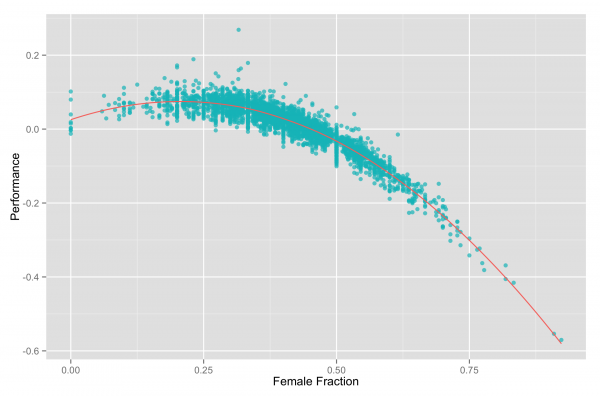 female_fraction_expected_peformance